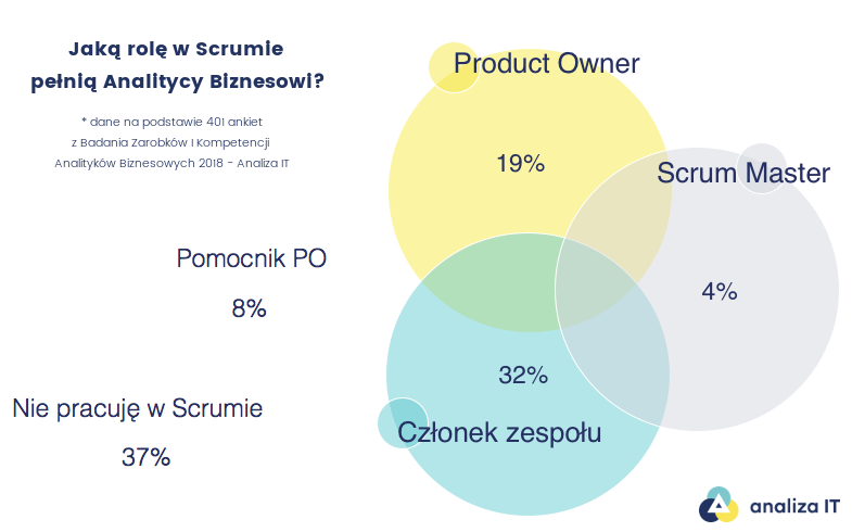 Analityk w Scrumie - Analiza IT